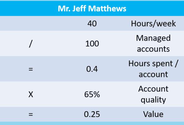 Accelerate Sales - Jef Matthews