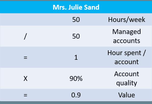 Accelerate Sales - Julie Sand