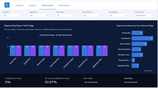 Einstein Analytics - Dashboard Overview