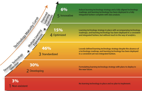 Continuous Learning - Technology Maturity Curve