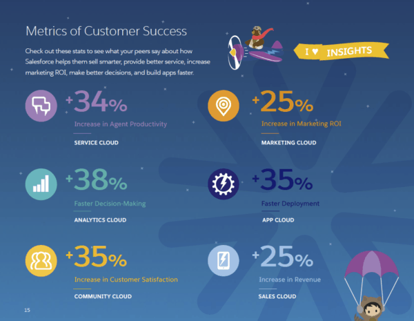 Salesforce nonprofit success metrics